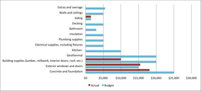 Building Budget June 2015
